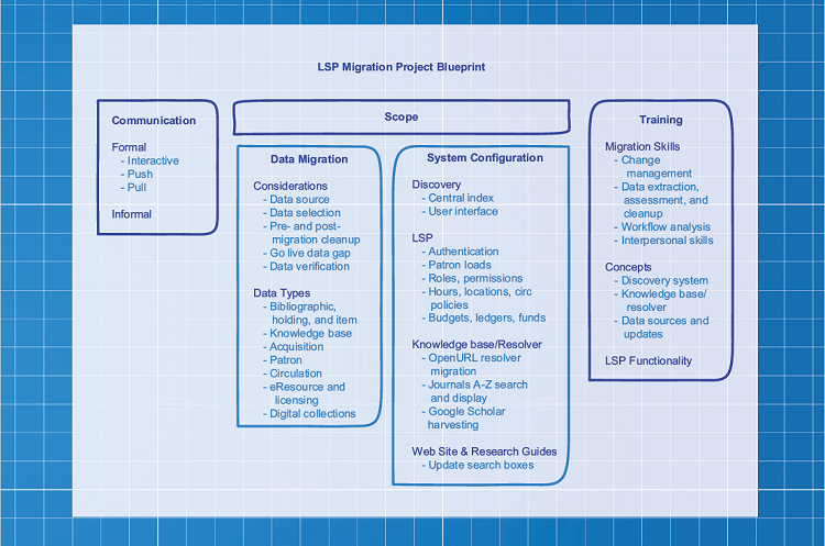 FEATURE - Mapping the LSP Migration Project: An Implementation Blueprint