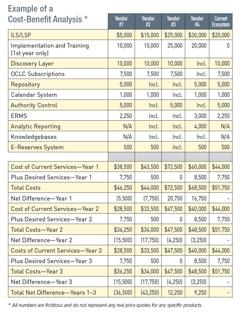 essays on cost benefit analysis