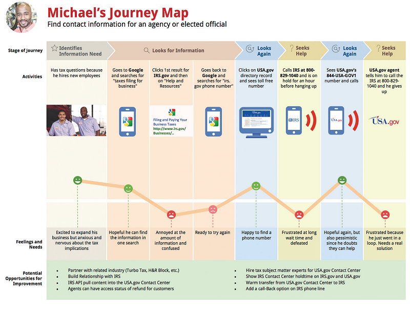 FEATURE Tackling The Omnichannel Experience With Customer Journey - How to make a customer journey map