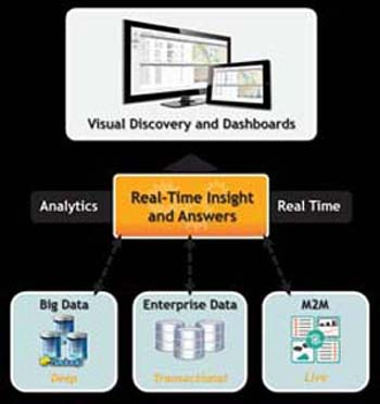 Visual Discovery and Dashboards