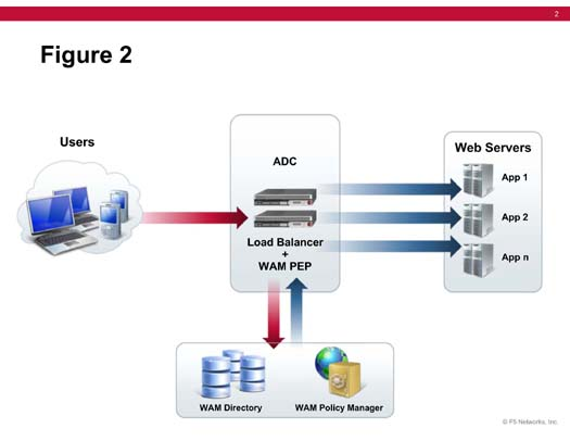 Figure 2. ADC and WAM Architecture