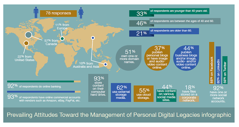 Prevailing Attitudes Toward the Management of Personal Digital Legacies infographic