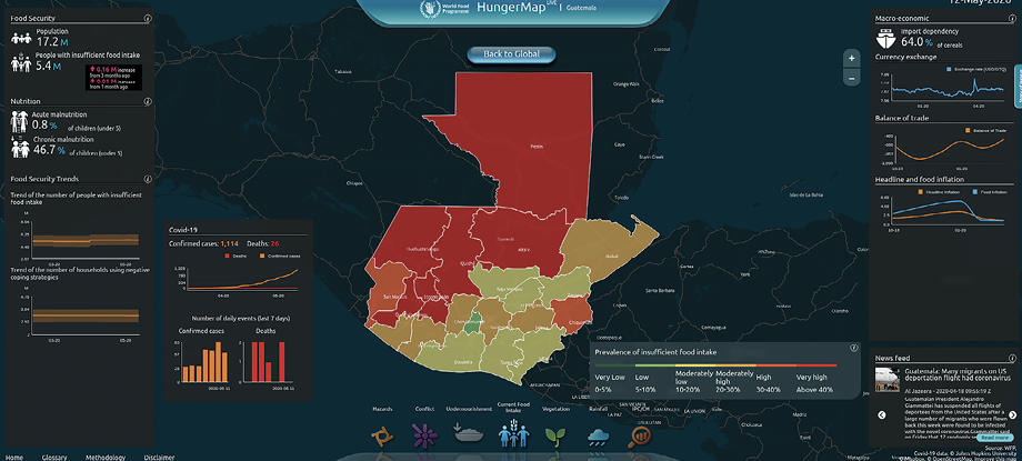 HungerMap LIVE shows the critical situation in Guatemala.